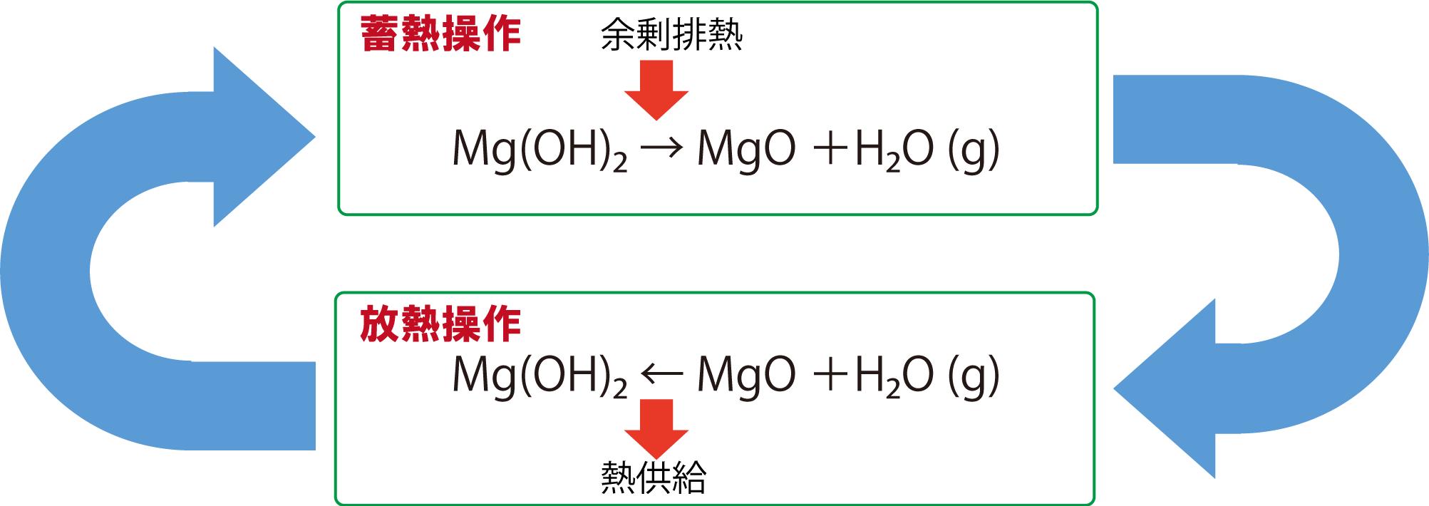 酸化 マグネシウム 水